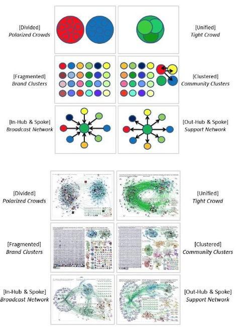 6 tipi di network