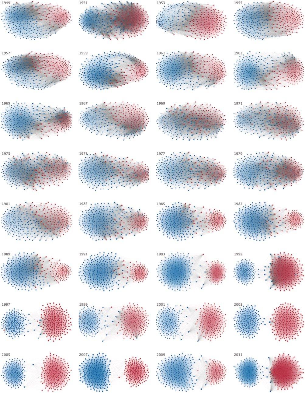 polarizzazione politica