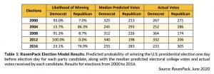 elezioni big data