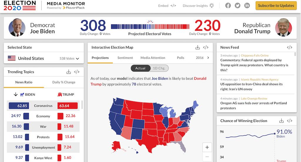 sentiment analysis big data elezioni USA