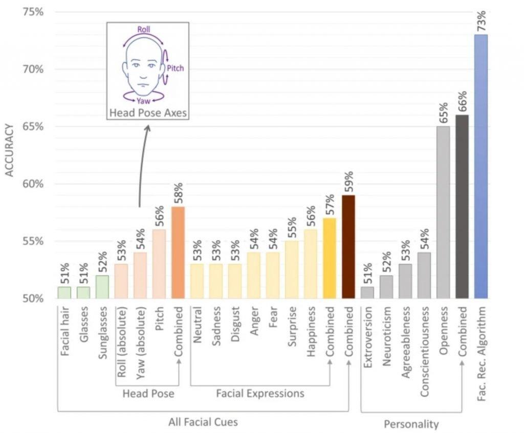 Analisi del volto e orientamento politico